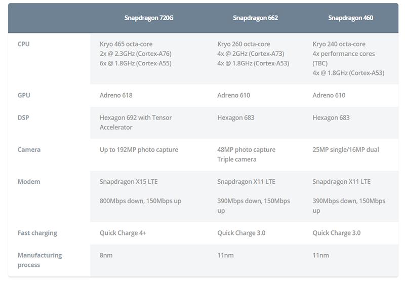 سال جاری می توانید گوشی های ارزان قیمتی بخرید که وای فای 6 دارند